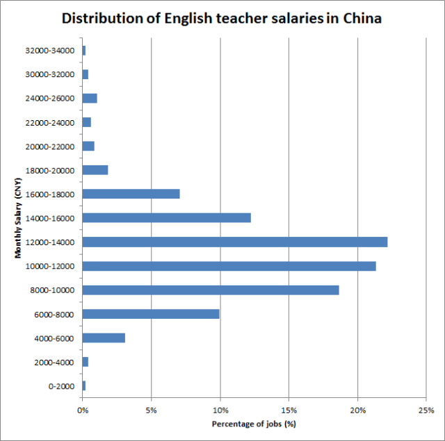 chinese_salary.png